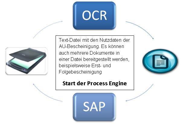 Process engine 2