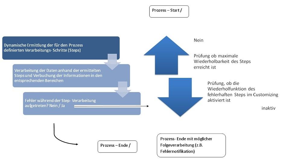 Prozess Engine