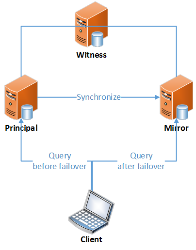 Automatic failover with witness server