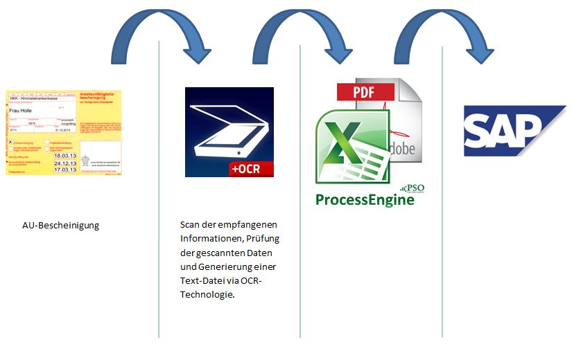 Prozessschaubild PSO Scan